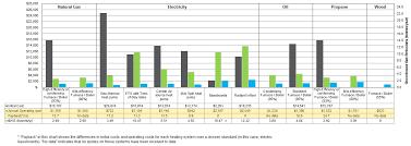 Heating System Cost Comparisons Efficiency Nova Scotia