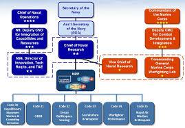 Navy Organization Chart Opnav Staff Org Chart Www Bedowntowndaytona Com