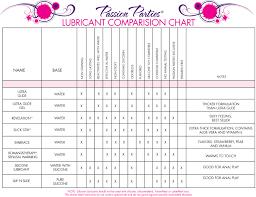 Lubricant Comparison Chart Passion Parties Pleasure Party