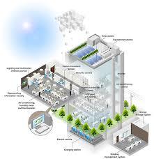 Smart Buildings Smart Buildings Smart Energy Nec