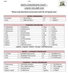 Conversion Chart Liquid Volume Civil At Work Math Conversion Chart Liquid Volume Us