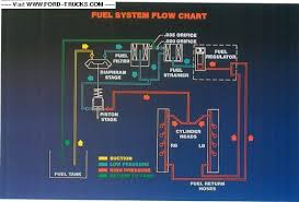 fuel system diagram also truck won t start ford truck you can test fuel pressure a tire pressure gauge only a few times before its wasted put a charger on the batteries it wont start low voltage