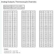 Single Channel Egt Probe Amplifier Conditioner 0 To 5 Vdc