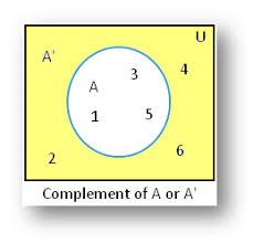 Venn Diagram In Math Definition Complement Of A Set Using Venn Diagram Example On Complement Of A Set