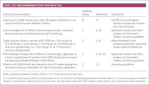 Blood Sugar Level Chart In Pregnancy Screening Diagnosis And Management Of Gestational Diabetes