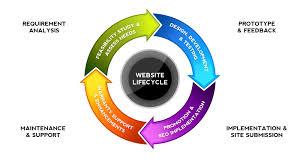 Web Design Lifecycle Flow Chart Blog Doynt Technologies