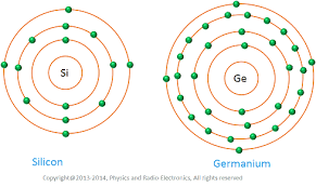 Structure Of Atom Intrinsic Semiconductor Atomic Structure Of Si Ge