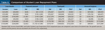 Ibr Repayment Chart Income Based Repayment And Loan Forgiveness Implications On