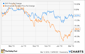 Oxy Chart 3 Reasons Occidental Petroleum Corporation Stock Could Rise