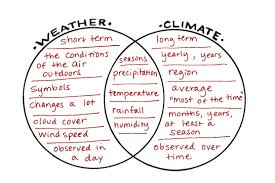 Differences Between Weather And Climate Venn Diagram Between And Weather Diagram Climate Venn Difference