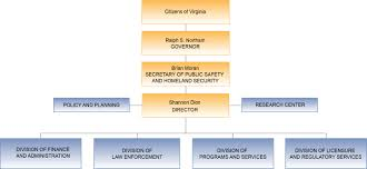 Virginia State Government Organizational Chart Organizational Chart Virginia Department Of Criminal