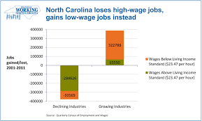 state of working north carolina the lost decade for north state of working north carolina nc loses high wage jobs gains low
