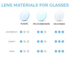 Lens Index Chart Types Of Lens Materials For Your Glasses Optical Center Usa