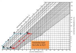 3 Equilibrium Chart For Aqueous Libr Solutions Download