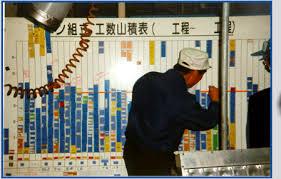 Yamazumi Chart Toyota Yamazumi Yourself