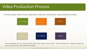 Video Production Process Flow Chart Video Marketing Plan Methodology