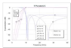 Cavity Filter Design Basics Filter Response Types