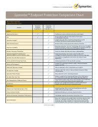 Norton Antivirus Comparison Chart Symantec Endpoint Protection Comparison Chart Altimate