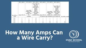How Many Amps Can A Wire Carry Conductor Ampacity Basics