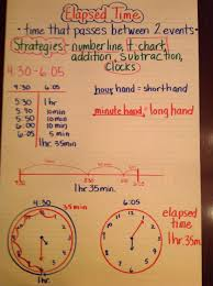 Elapsed Time Anchor Chart Math Classroom 3rd Grade Math