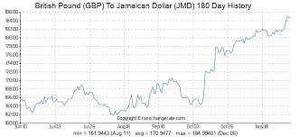 45 Gbp British Pound Gbp To Jamaican Dollar Jmd Currency