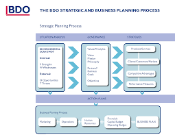 Microsoft Business Plans Templates Microsoft Word Strategic Plan Template Luxury Design Full Business