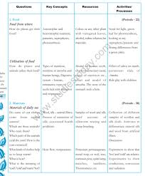 Cbse Class 7 Science Syllabus Latest Syllabus For Science