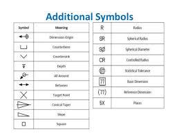 Gdt Symbols Chart Www Bedowntowndaytona Com