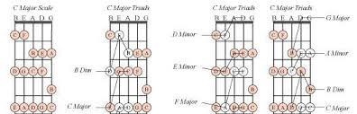 Basic Bass Chords Uncle Tims 5 String Bass Guide Chords And Scales