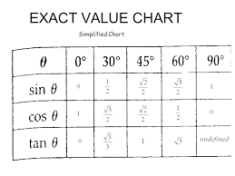 Tan Table Chart Chemical Engineering Unit Conversion Table Pdf