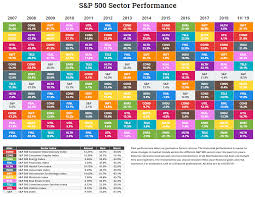 Callan Method Charts Annual S P Sector Performance Novel Investor