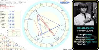Pin By Astroconnects On Famous Pisces Robert Kardashian