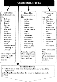 Prepare A Chart Showing The Four Categories Of Powers