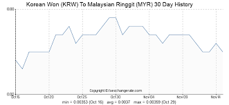 Myr To Krw Chart 36000 Krw Korean Won Krw To Malaysian Ringgit Myr