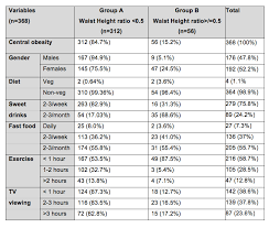The Effect Of Body Weight On Peak Expiratory Flow Rate Pefr