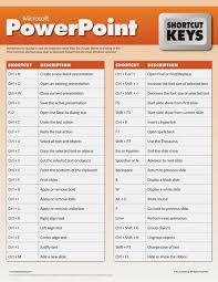 Ms Word Powerpoint Microsoft Powerpoint Shortcut Keys Ms Office Pinterest