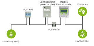modbus energy meter loxone smart home automation uk modbus example instaliation setup diagram