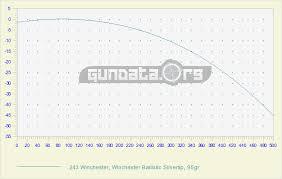 243 Ballistics Chart Coefficient Gundata Org