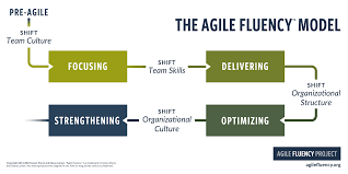 Story Card Template Is Filled During Which Phase In Agile The Agile Fluency Model