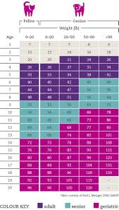 Kitten Size Chart 22 Logical Kitten Healthy Weight Chart