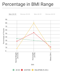 Healthy Weight Chart By Age And Gender Is There An Ideal Bmi For Performance Btwb Blog