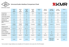 Uad Comparison Chart Universal Audio Announce Apollo X Kmr Audio News