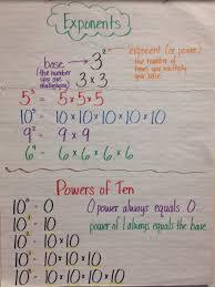 Exponents Of 10 Chart Exponents Anchor Chart Grade 5 Math Charts Math