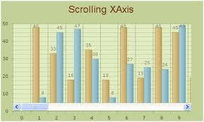 Asp Net Chart Zoom Chart Feature Scrolling Guide For Asp Net Ajax C Vb Net
