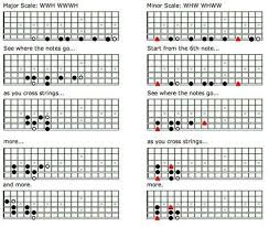 Caged System Chord Chart Unlock The Fretboard With The Caged System Pt 2 Guitar