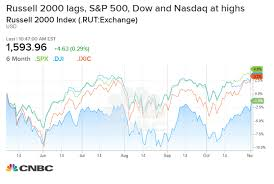 Small Caps Could Be Next Stocks To Fuel Rally As Dow Hits