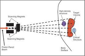pencil beam proton therapy   md anderson cancer centerpencil beam diagram