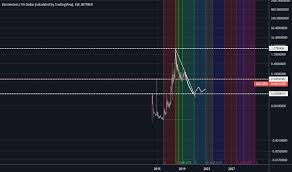 Emc2usd Charts And Quotes Tradingview