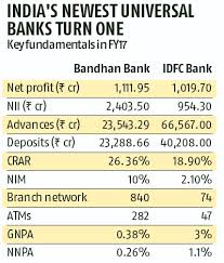 Bandhan Idfc Chart Divergent Paths In Banking Business