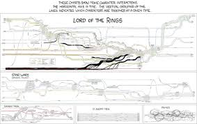 Lord Of The Rings Character Chart Infographic Of The Day The Plot Of Lord Of The Rings